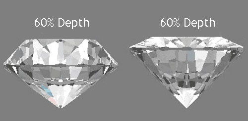 Diamond Cuts What Is An Ideal Diamond Cut